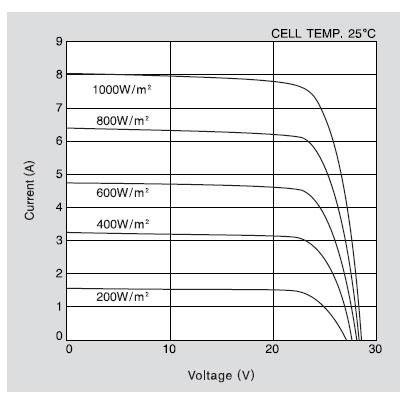 Kyocera Solar Panel 95 Watt Kd95 Sx 1p With Fixed Leads